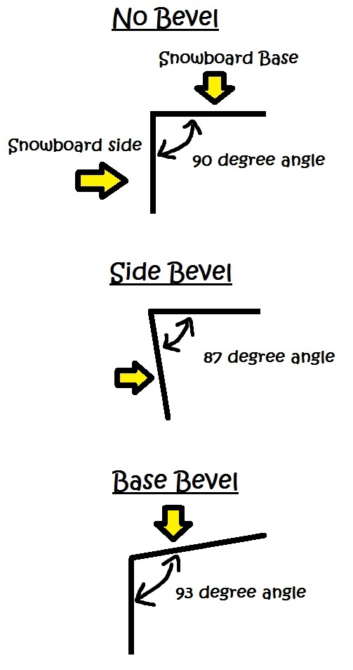 Snowboard Bevel Angles