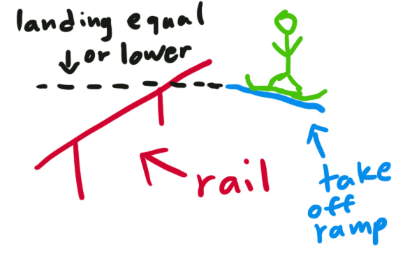Side view diagram of landing on tall rail